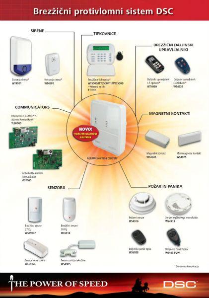 Alarmni sistem za hišo
