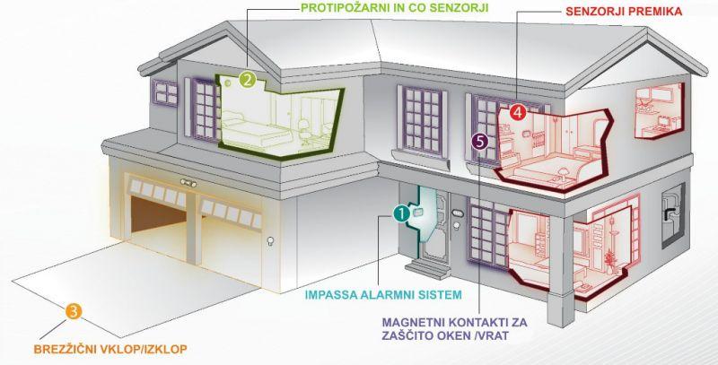 Brezžični alarmni sistem