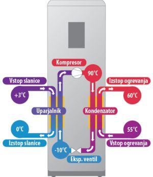 montaža toplotne črpalke
