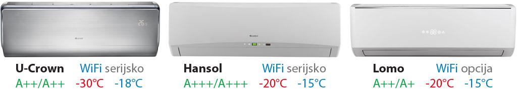 prenosne klima naprave