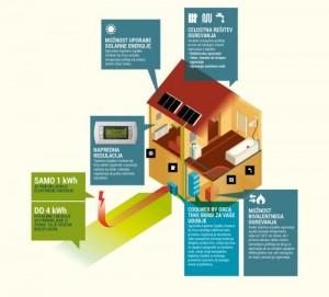 eko sklad toplotna črpalka